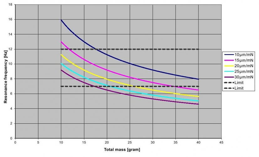 Ortofon Total Mass Chart